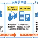 サポート報告 マイナンバー制度に絡んでセキュリティ対策など。
