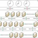 NTPサーバとの通信障害による時刻の不具合でサポート