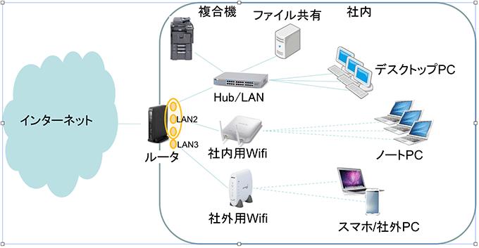 新規お客様の会社へ初訪問〜社内環境調査〜