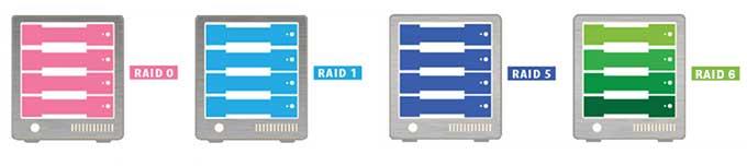 そもそも「RAID」とは何か?