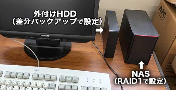 【実例】RAIDとバックアップを組み合わせたNASの設置