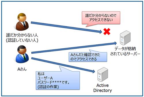 Active Directoryはなぜ必要なのか