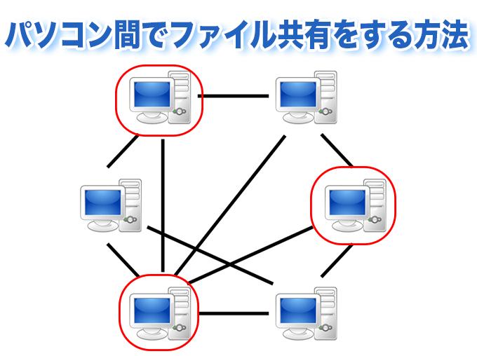 パソコン間でファイル共有をする方法
