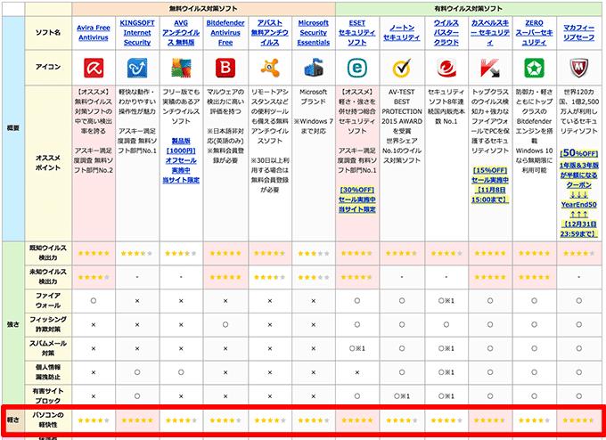 無料/有料 ウイルス対策ソフト比較・一覧表
