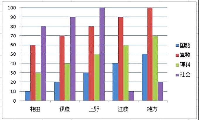 Excel基本編〜基本のグラフと複合グラフをマスターしよう〜棒グラフ