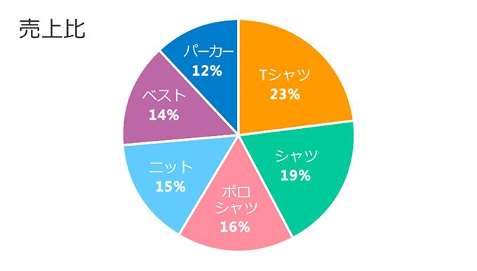 Excel基本編〜基本のグラフと複合グラフをマスターしよう〜円グラフ