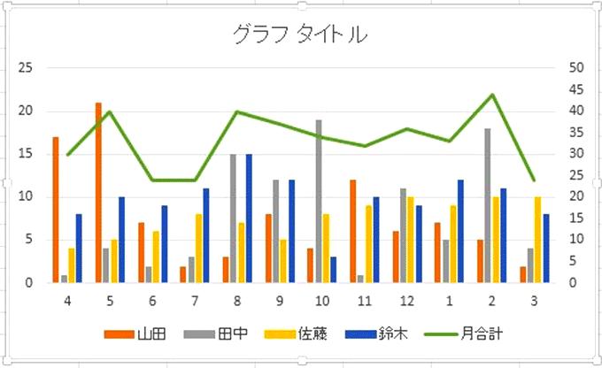 Excel基本編〜基本のグラフと複合グラフをマスターしよう〜複合グラフ
