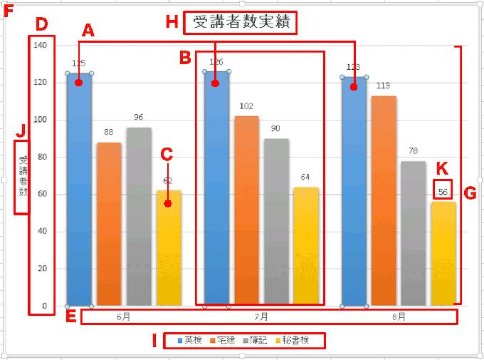 Excel基本編〜基本のグラフと複合グラフをマスターしよう〜グラフ各部の名称と役割