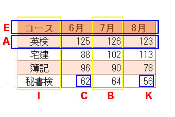 Excel基本編〜基本のグラフと複合グラフをマスターしよう〜グラフと元の表との関係