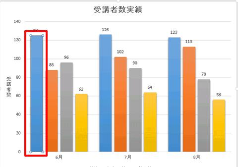 Excel基本編〜基本のグラフと複合グラフをマスターしよう〜グラフ要素の選択方法