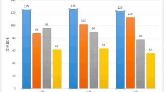 Excel基本編.4-1 〜基本のグラフと複合グラフをマスターしよう〜