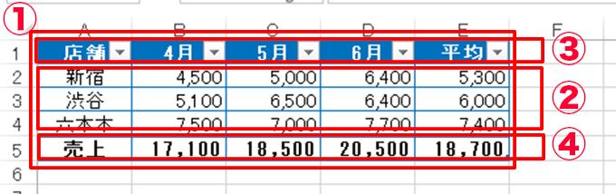 Excel関数編〜テーブルと関数〜構造化参照で使われる指定子の種類
