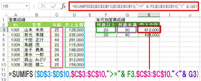 SUMIFS(サムイフズ)/複数の条件をすべて満たす値を合計する