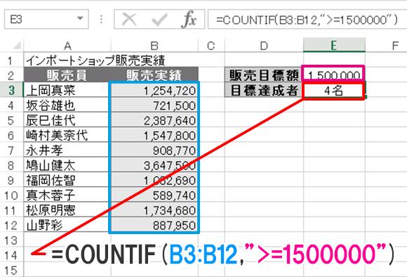 Excel関数編.【COUNTIF】条件にあったデータの数を求める(販売目標を達成した人数を求める)