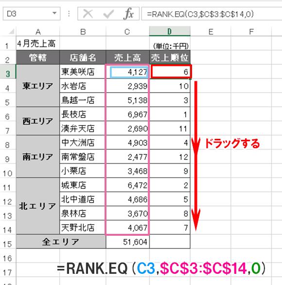 Excel関数編【RANK.EQ】範囲内で数値の順位を求める