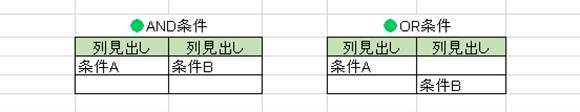 Excel関数編【DSUM】指定した列で条件を満たす数値を合計する・データベース関数のしくみ