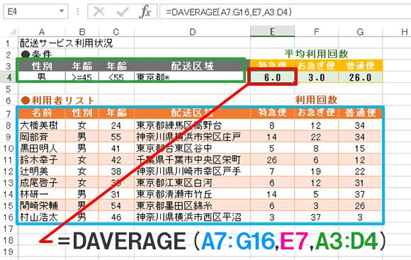 Excel関数編【DAVERAGE】指定した列で条件を満たす数値の平均を求める
