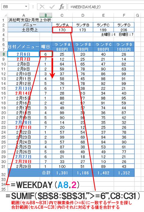 Excel関数編【WEEKDAY】土日の売り上げをランチの種類別に集計する