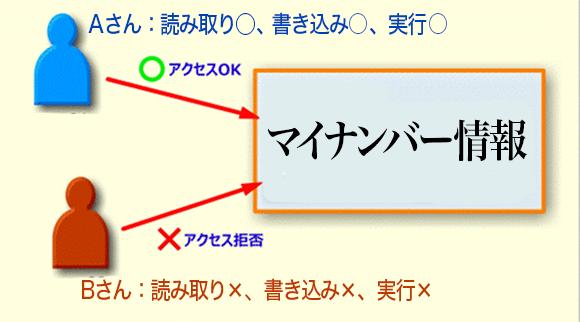 マイナンバー情報へのアクセス制御