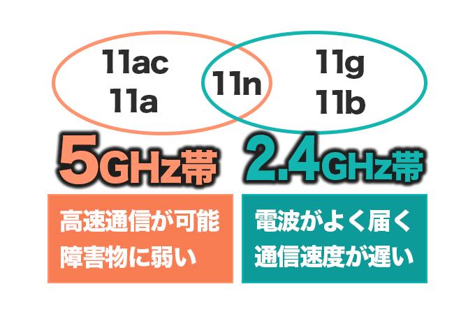 無線Wifiの通信規格について